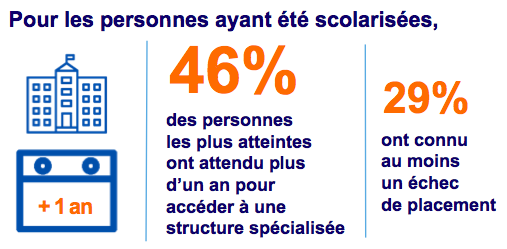 46% scolarité