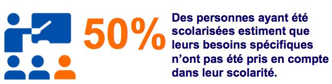 50% scolarité