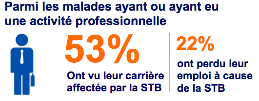 53% pro