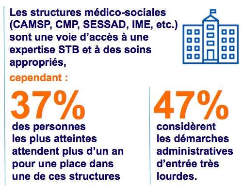 structures médico-sociales